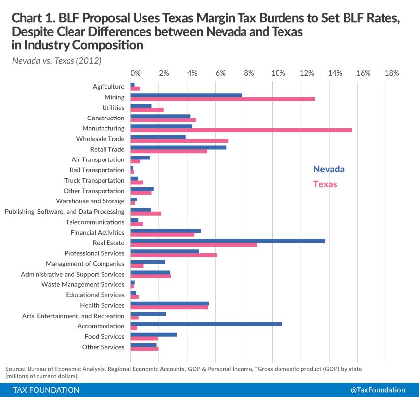 Chart 1 BLF Proposal