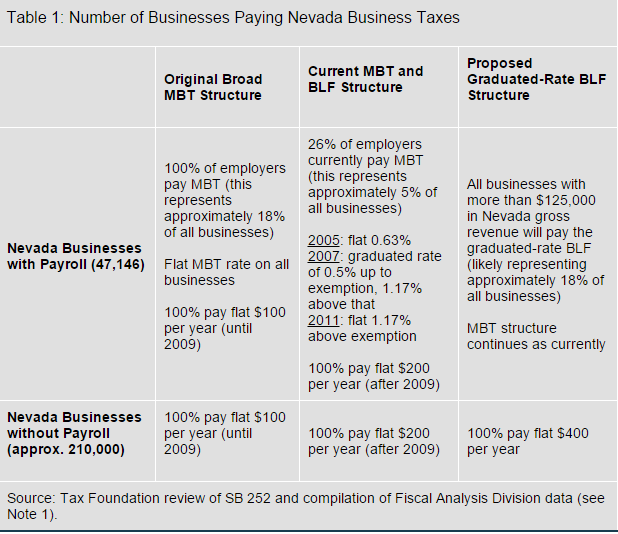 Table 1 Number of Business paying Taxes
