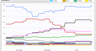 Election poll - Republican January 17, 2016 RealClearPolitics