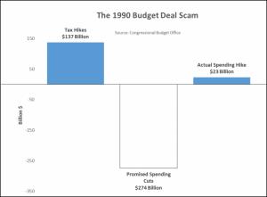 1990 Budget Deal Scam
