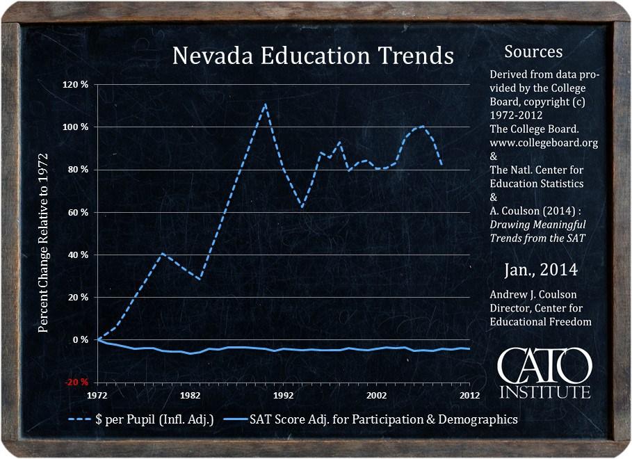 Nevada Education Trends