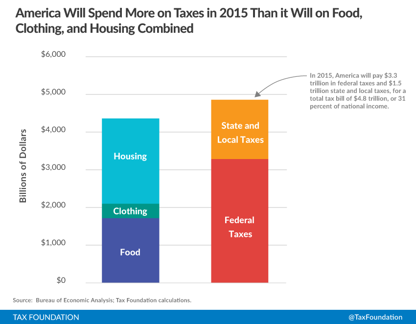Americans Spend More on Taxes and Food, Clothing, and Housing Combined