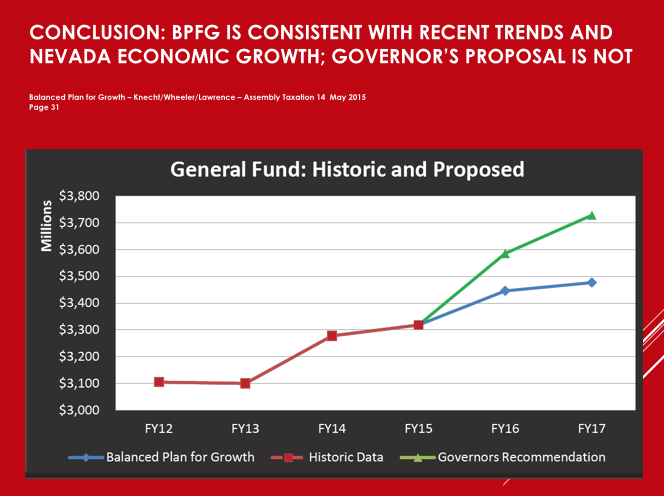 This graph compares Knecht's spending projections to Sandoval's. (Source: Thomas Mitchell)
