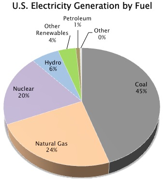 Electicity Generation by Fuel