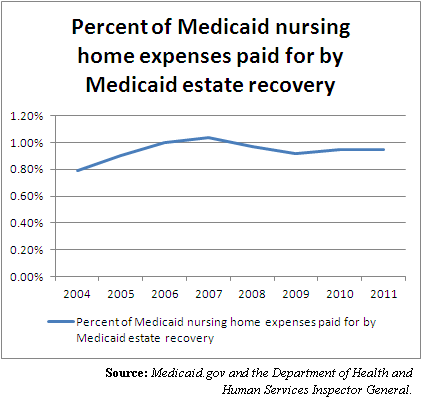 Medicaid Nursing percent