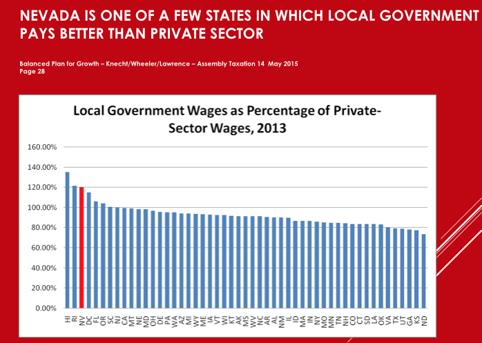 The graph shows the inequity between private sector pay and local government pay. (Source: Thomas Mitchell)