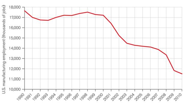 (Photo from U.S. Bureau of Labor Statistics)