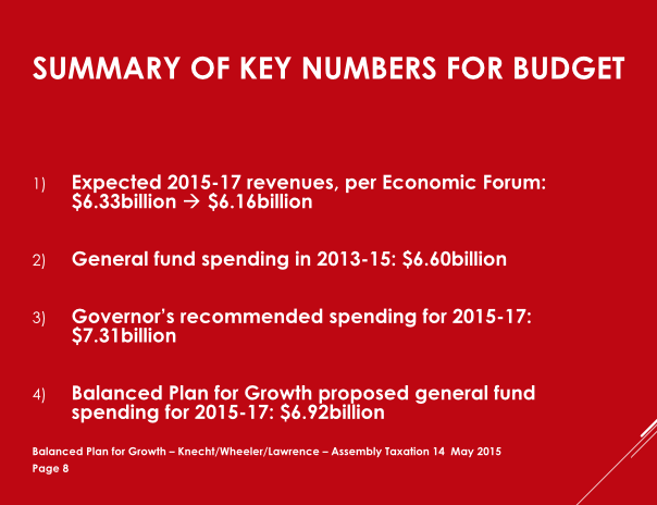 Here are key points in the BPfG proposal. The Economic Forum cut the estimated revenue because of all the tax abatements the governor was handing out to billionaires like Elon Musk and his Tesla battery plant. (Source: Thomas Mitchell)