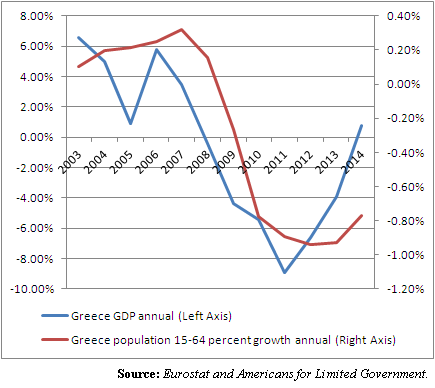 Greece GDP annual and population
