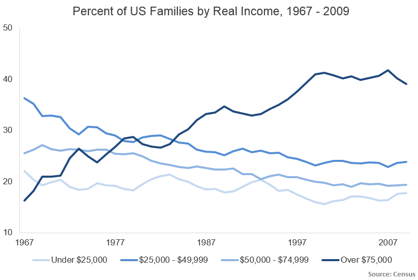 Percent of US Family real income 1967-2009