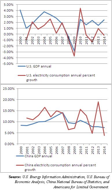 Drop in industrial electricity consumption tell the tale of the no-growth 1