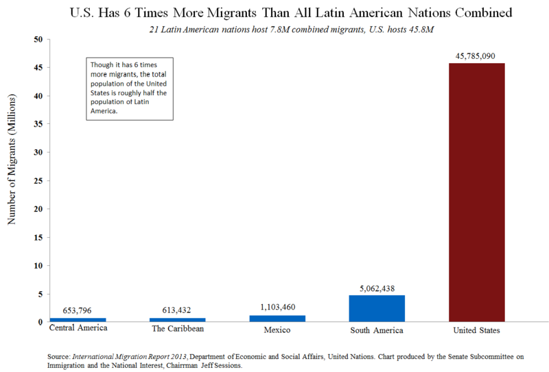 US takes in 6 times more migrants than every latin american nation