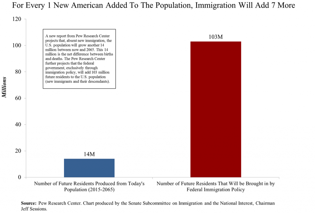 For every 1 new american, immigration will add 7 more